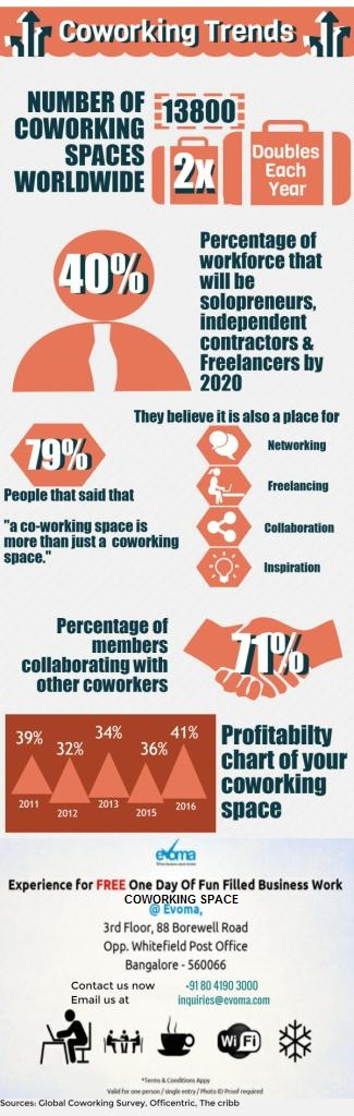Coworking Trends and Statistics Infographic – EVOMA