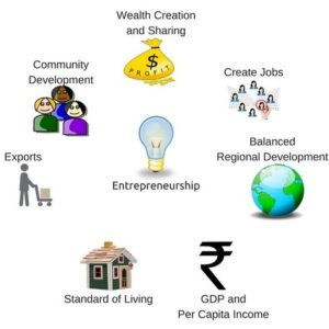 role of business in economic development essay Any business is a risky endeavour with an uncertain life expectancy it has been, and should remain, a driver of innovation, a creator of wealth, a harbinger of economic freedom the core.
