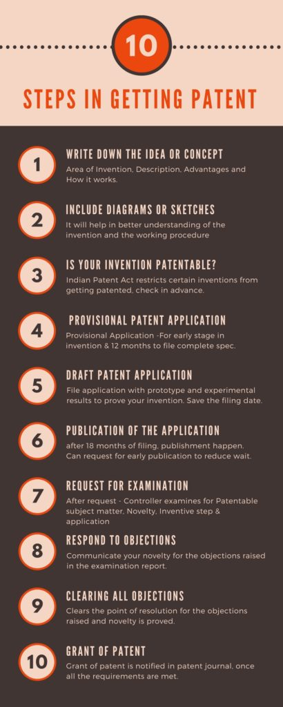 Patent filing application guide