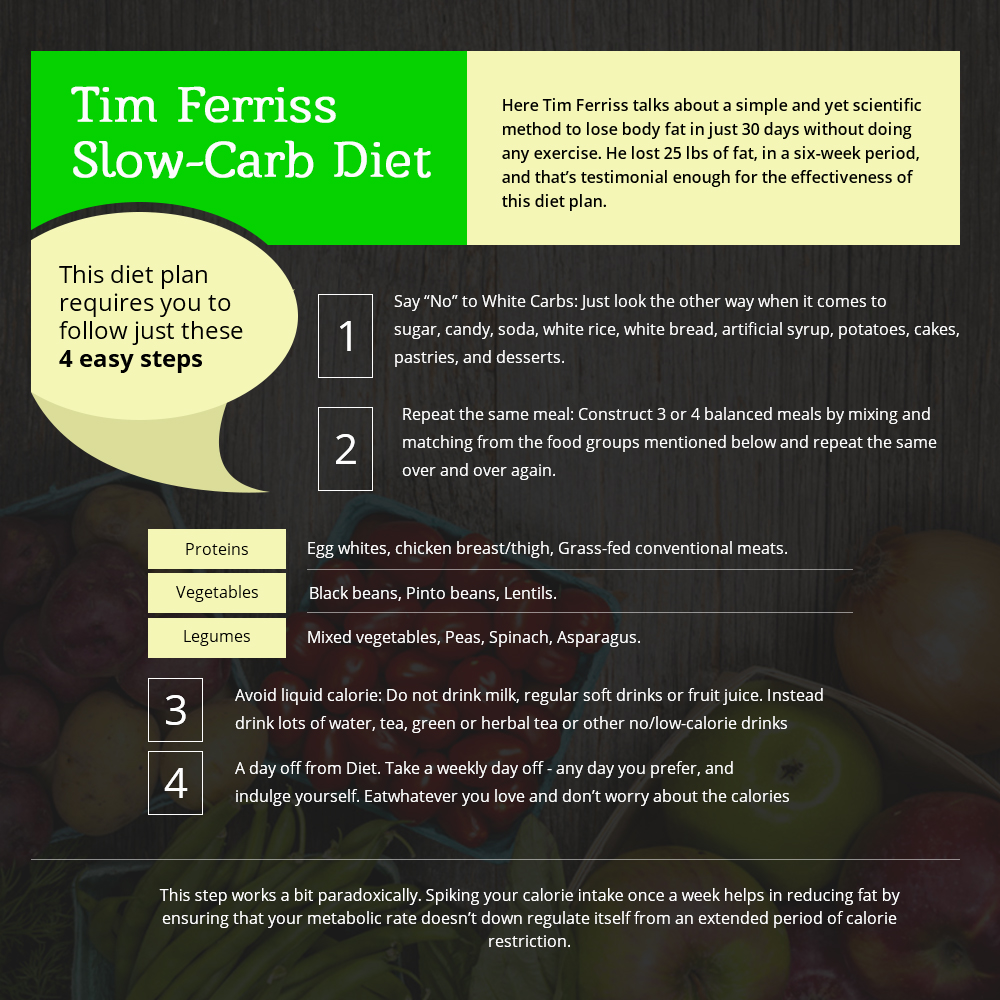 Tim Ferriss low-card diet