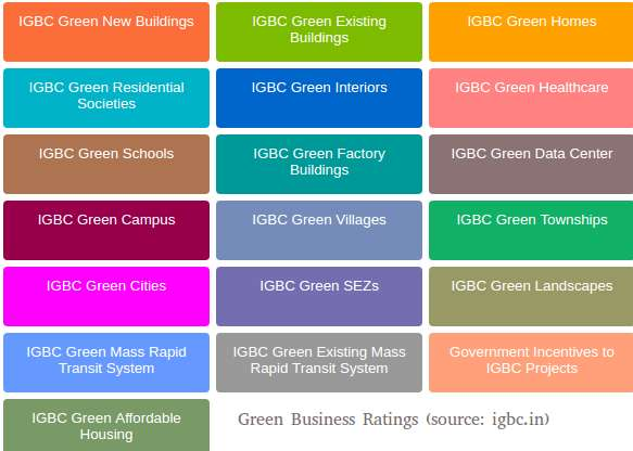 IGBC green business rating types