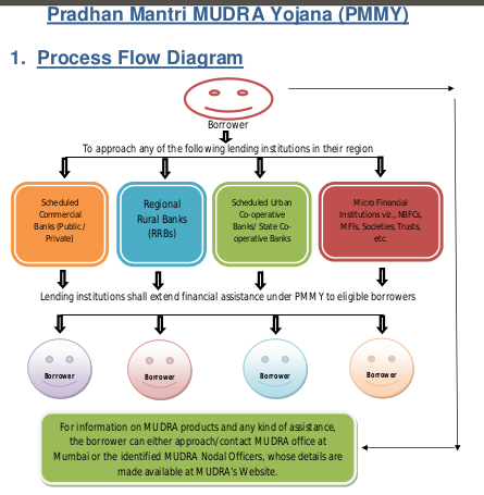 Mudra loan application process