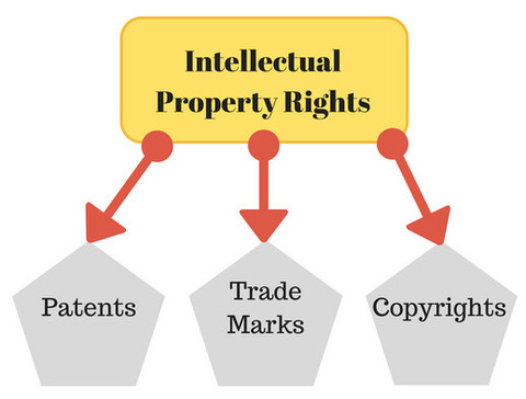 IP Rights - Patents, Tradesmarks, Copyrights