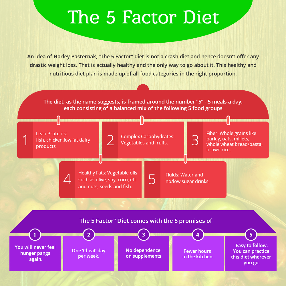 The Five Factor Diet