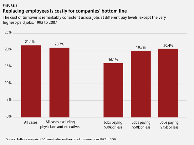 Employee turnover cost