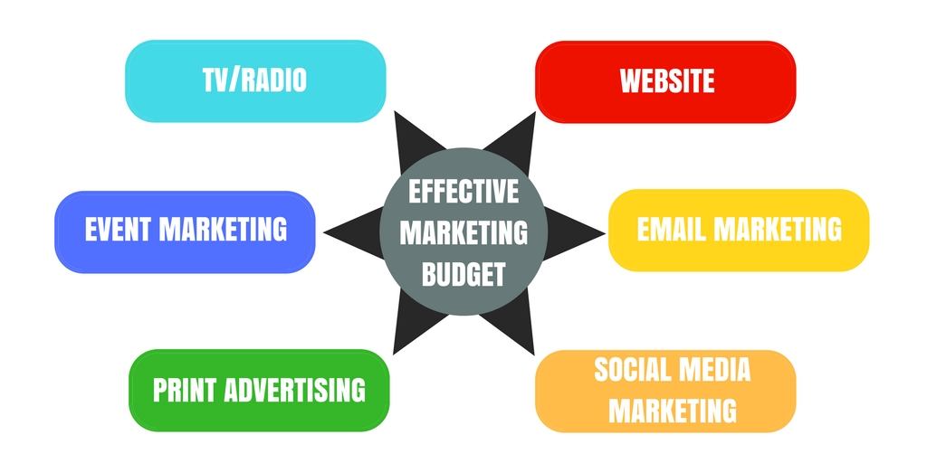 How To Create A Marketing Budget With Free Templates Evoma