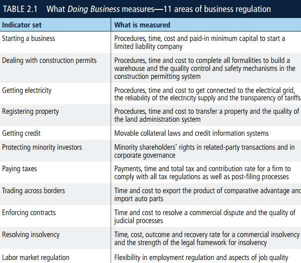 doing business criteria World Bank report