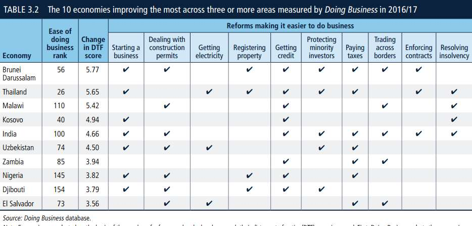 doing business most improved economies World Bank report