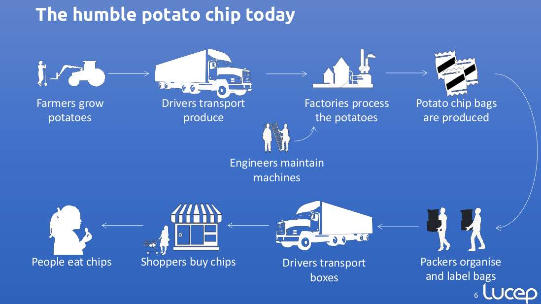 potato chip supply chain