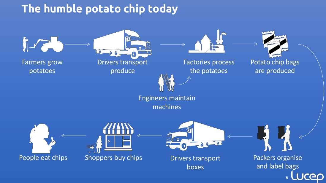 potato chip supply chain