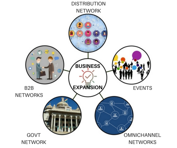 business expansion networks