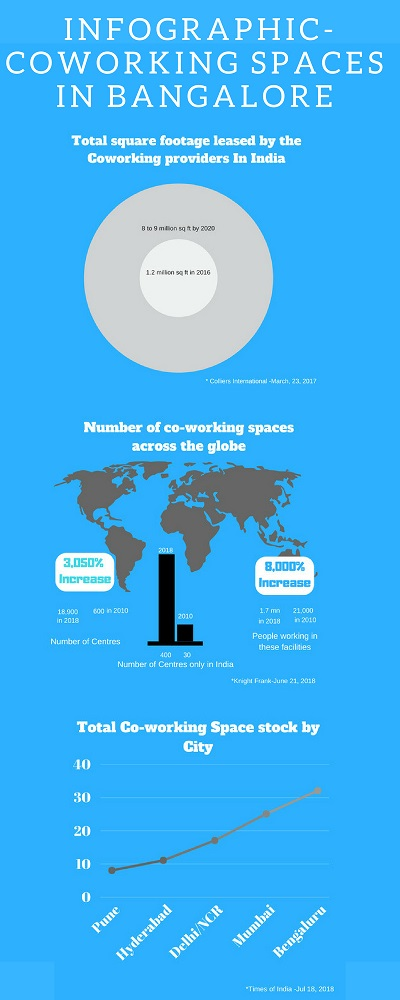 coworking spaces in bangalore infographic
